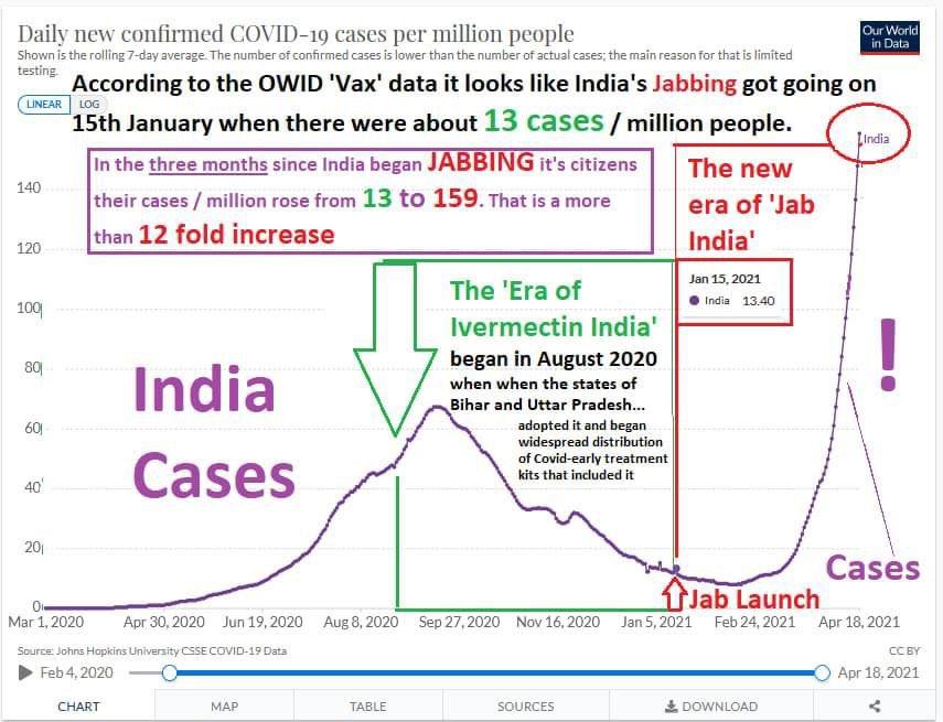 India Cases